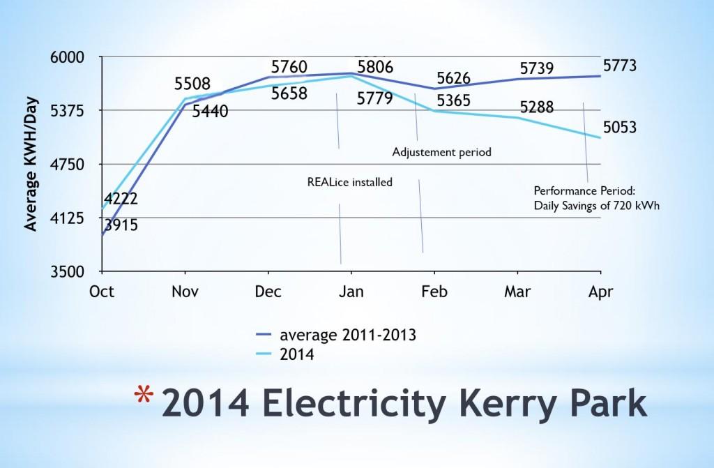 kerry-park-chart